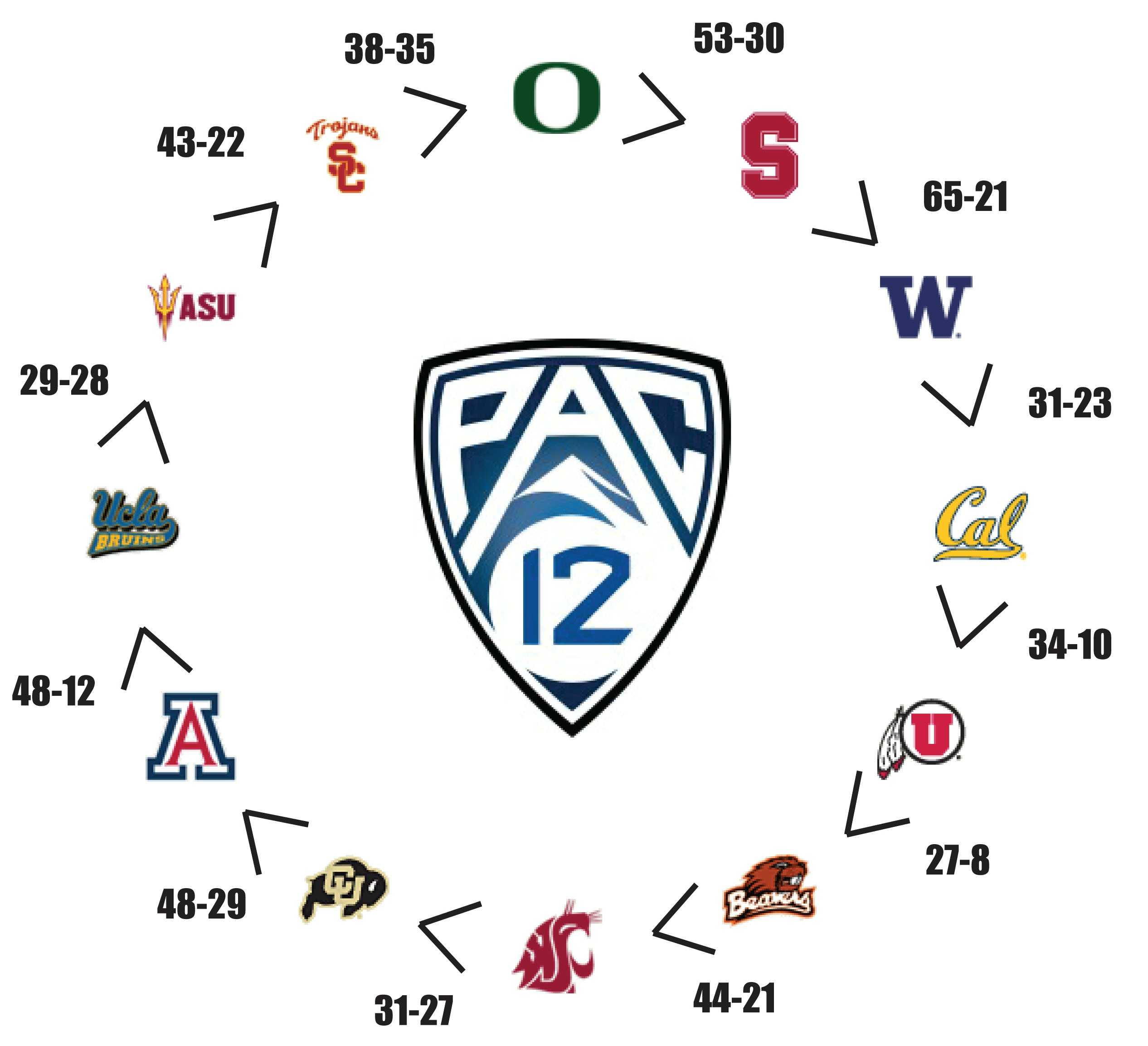 PAC 12 Circle of Parity